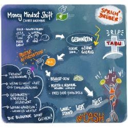 Grafische Darstellung des Vortrags von Chiara Bachmann